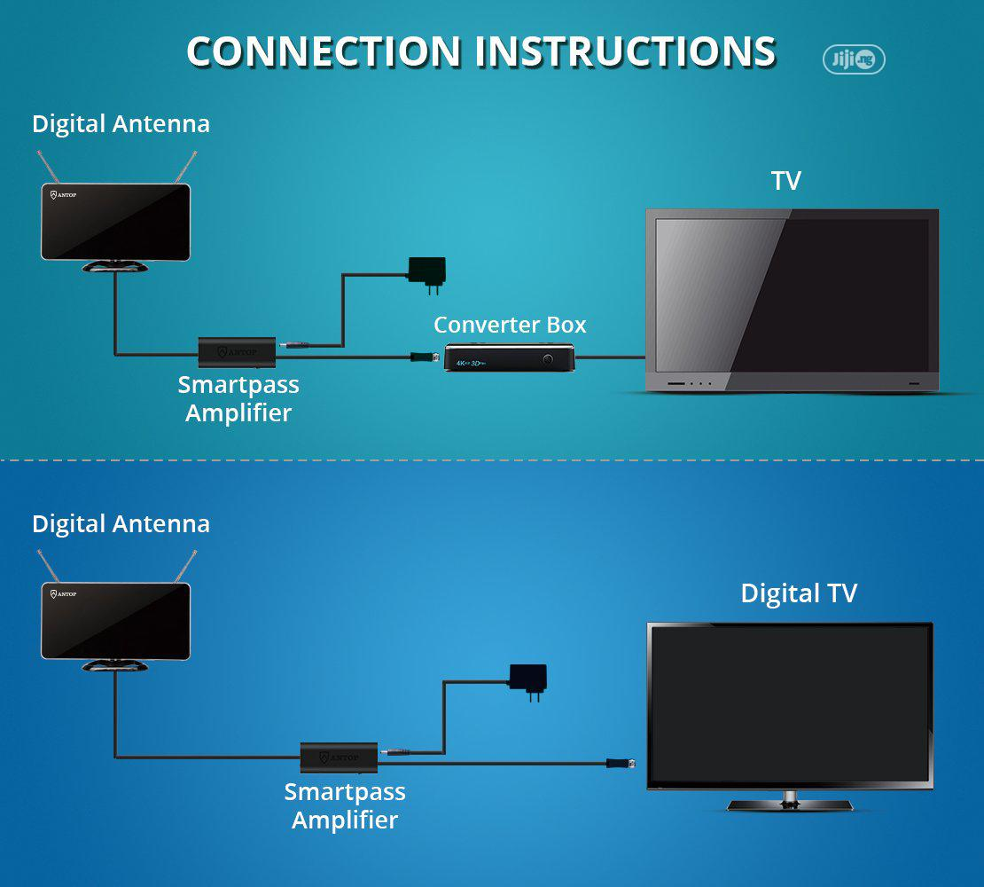 Archive: 50 Miles Amplified Indoor HDTV Antenna Curved-panel Built-in 4G LTE