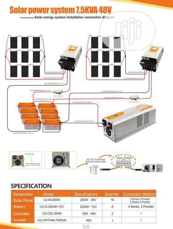 Solar Energy for Industrial Application and Minigrid