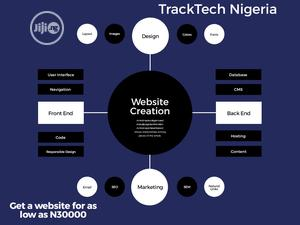 Get a Website for Your Brand or Business   Computer & IT Services for sale in Lagos State, Ikeja